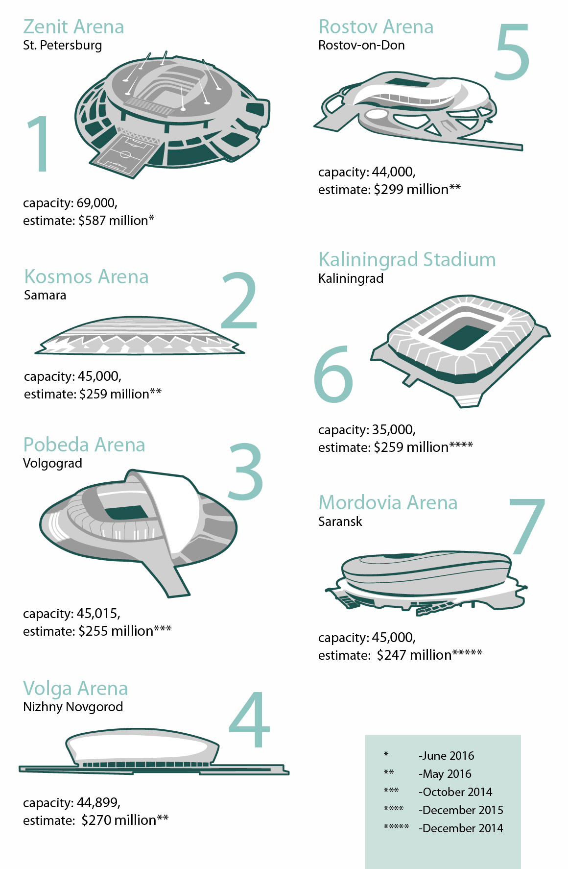 FIFA2018-Russia-worldcup-stadiums-facts