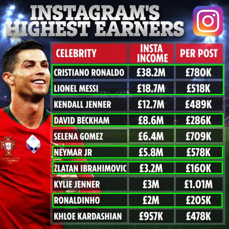 instagram soccer player earnings